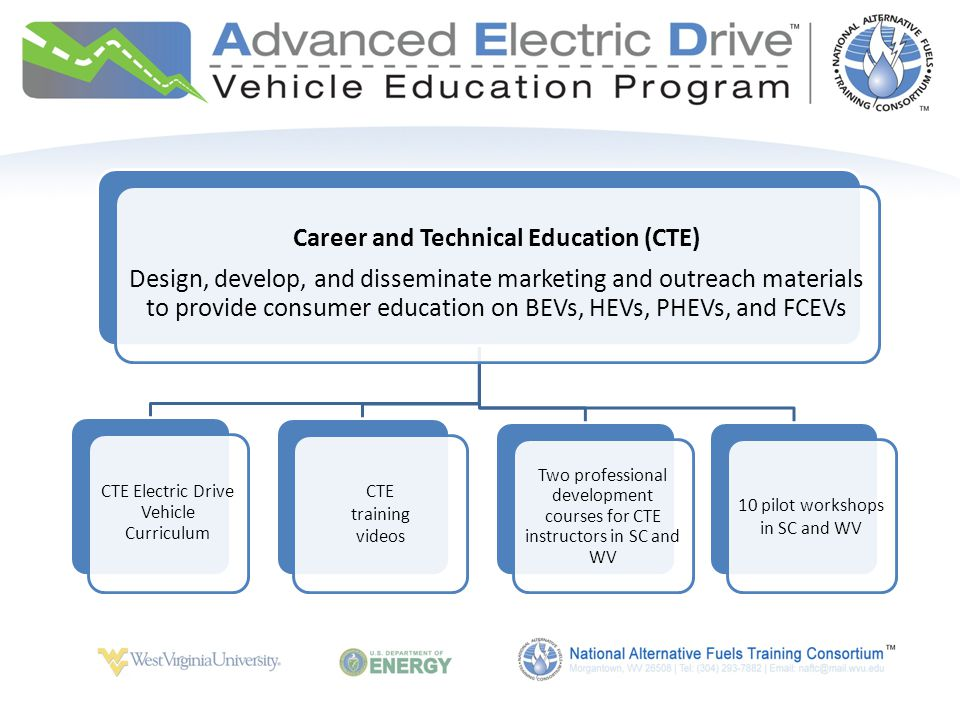 Career and Technical Education (CTE) Design, develop, and disseminate marketing and outreach materials to provide consumer education on BEVs, HEVs, PHEVs, and FCEVs CTE Electric Drive Vehicle Curriculum CTE training videos Two professional development courses for CTE instructors in SC and WV 10 pilot workshops in SC and WV