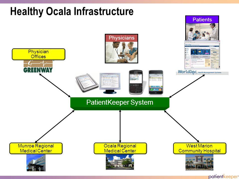 Healthy Ocala Infrastructure Physicians Ocala Regional Medical Center West Marion Community Hospital Munroe Regional Medical Center Patients PatientKeeper System Physician Offices