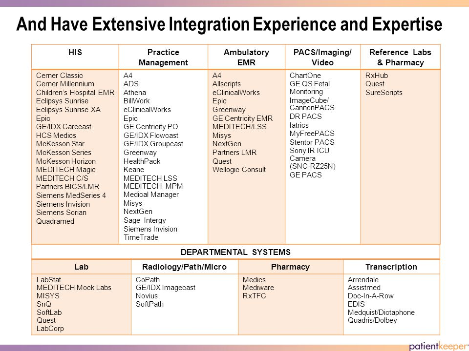 And Have Extensive Integration Experience and Expertise HISPractice Management Ambulatory EMR PACS/Imaging/ Video Reference Labs & Pharmacy Cerner Classic Cerner Millennium Childrens Hospital EMR Eclipsys Sunrise Eclipsys Sunrise XA Epic GE/IDX Carecast HCS Medics McKesson Star McKesson Series McKesson Horizon MEDITECH Magic MEDITECH C/S Partners BICS/LMR Siemens MedSeries 4 Siemens Invision Siemens Sorian Quadramed A4 ADS Athena BillWork eClinicalWorks Epic GE Centricity PO GE/IDX Flowcast GE/IDX Groupcast Greenway HealthPack Keane MEDITECH LSS MEDITECH MPM Medical Manager Misys NextGen Sage Intergy Siemens Invision TimeTrade A4 Allscripts eClinicalWorks Epic Greenway GE Centricity EMR MEDITECH/LSS Misys NextGen Partners LMR Quest Wellogic Consult ChartOne GE QS Fetal Monitoring ImageCube/ CannonPACS DR PACS Iatrics MyFreePACS Stentor PACS Sony IR ICU Camera (SNC-RZ25N) GE PACS RxHub Quest SureScripts DEPARTMENTAL SYSTEMS LabRadiology/Path/MicroPharmacyTranscription LabStat MEDITECH Mock Labs MISYS SnQ SoftLab Quest LabCorp CoPath GE/IDX Imagecast Novius SoftPath Medics Mediware RxTFC Arrendale Assistmed Doc-In-A-Row EDIS Medquist/Dictaphone Quadris/Dolbey