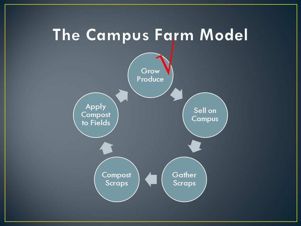 Primarily Externally Funded Student Sustainability Committee Student Green Fee