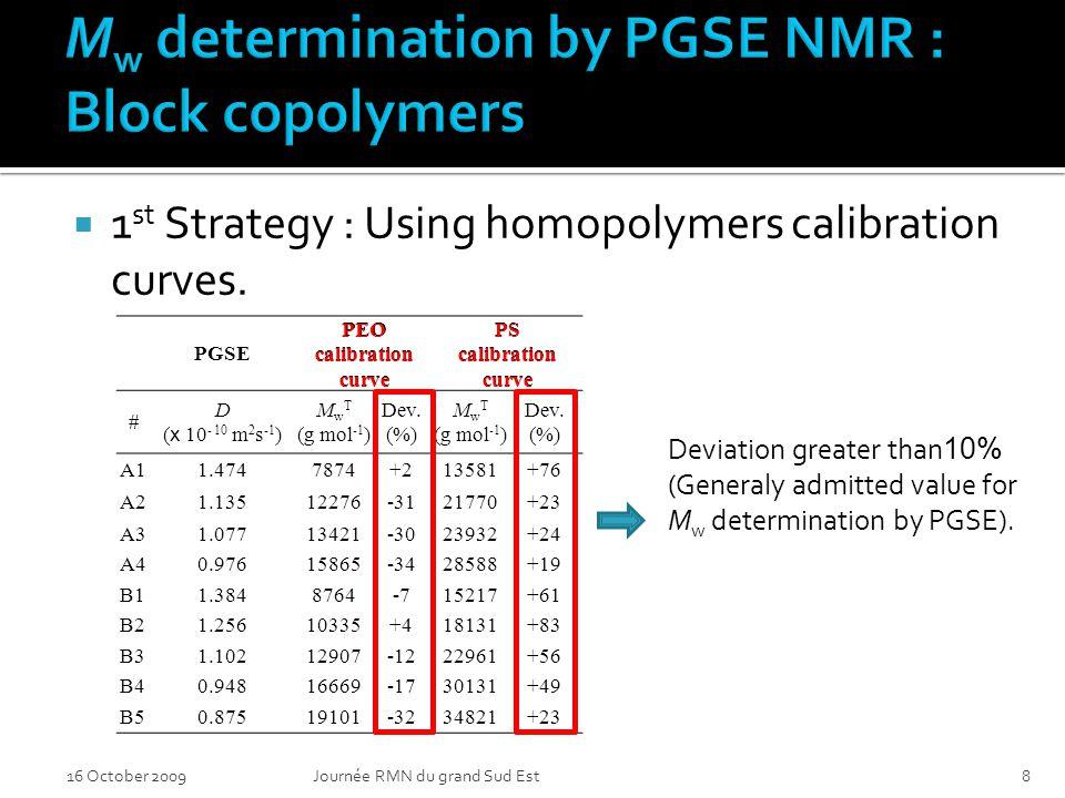 16 October 2009Journée RMN du grand Sud Est8 1 st Strategy : Using homopolymers calibration curves.