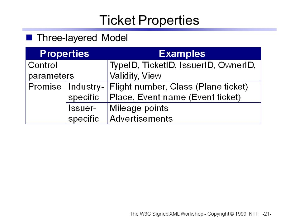 The W3C Signed XML Workshop - Copyright © 1999 NTT -21- Ticket Properties Three-layered Model