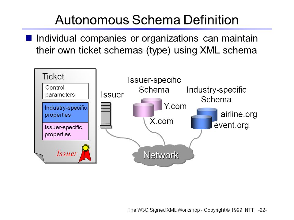 The W3C Signed XML Workshop - Copyright © 1999 NTT -22- Autonomous Schema Definition Individual companies or organizations can maintain their own ticket schemas (type) using XML schema event.org airline.org Ticket Control parameters X.com Y.com Industry-specific properties Issuer-specific properties Issuer NetworkNetwork Issuer-specific Schema Industry-specific Schema
