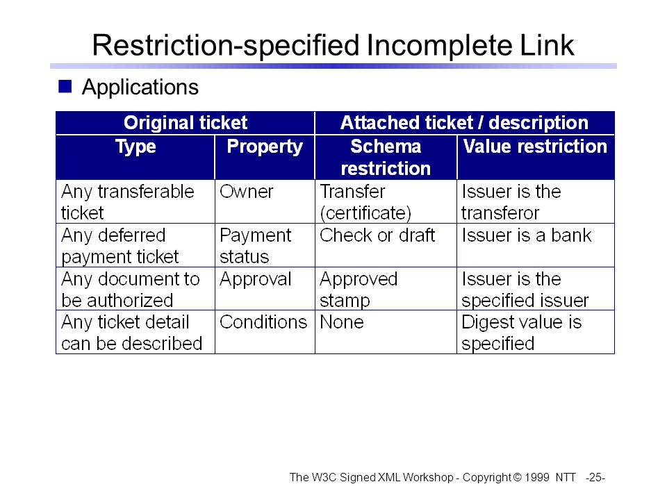 The W3C Signed XML Workshop - Copyright © 1999 NTT -25- Restriction-specified Incomplete Link Applications