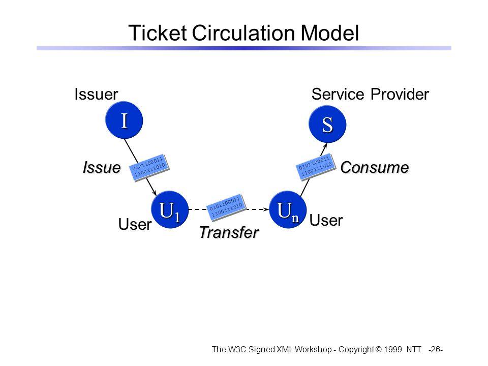 The W3C Signed XML Workshop - Copyright © 1999 NTT -26- Ticket Circulation Model I U1U1U1U1 UnUnUnUn S Issue Transfer Consume IssuerService Provider User 0101100011 1100111010 0101100011 1100111010 0101100011 1100111010 0101100011 1100111010 0101100011 1100111010 0101100011 1100111010
