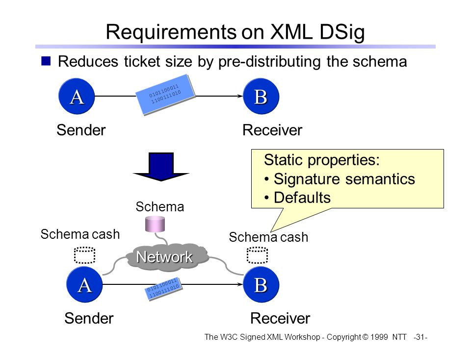 The W3C Signed XML Workshop - Copyright © 1999 NTT -31- Requirements on XML DSig AB ReceiverSender 0101100011 1100111010 0101100011 1100111010 AB ReceiverSender 0101100011 1100111010 0101100011 1100111010 NetworkNetwork Schema Schema cash Static properties: Signature semantics Defaults Reduces ticket size by pre-distributing the schema