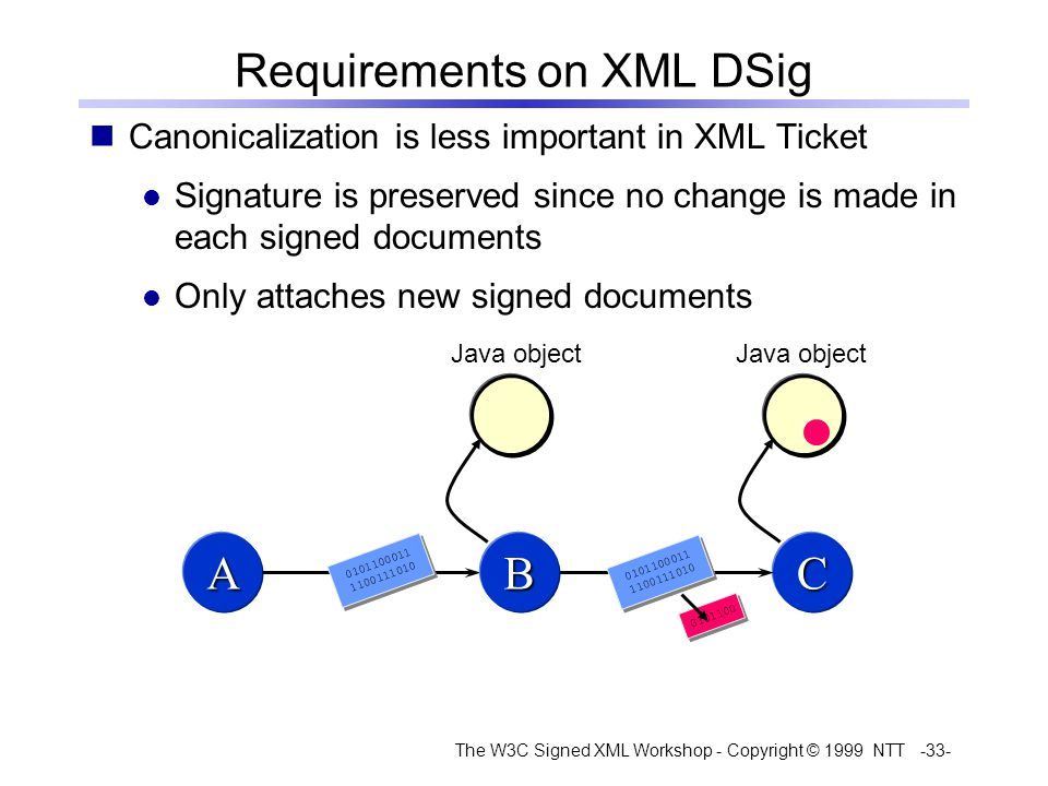 The W3C Signed XML Workshop - Copyright © 1999 NTT -33- Canonicalization is less important in XML Ticket Signature is preserved since no change is made in each signed documents Only attaches new signed documents Requirements on XML DSig A 0101100011 1100111010 0101100011 1100111010 CB 0101100011 1100111010 0101100011 1100111010 0101100 Java object
