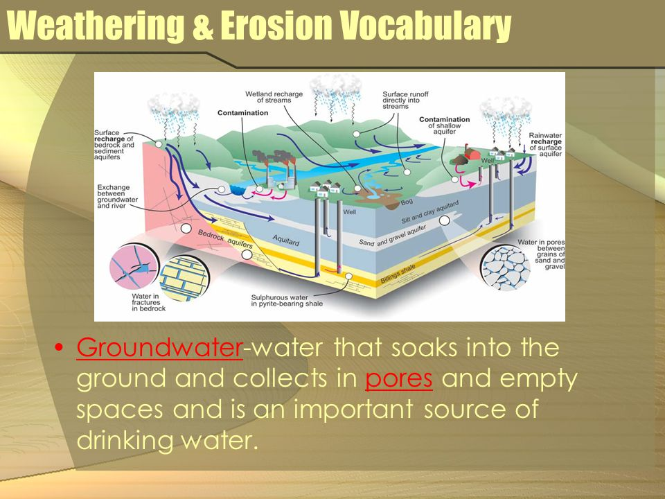 Weathering & Erosion Vocabulary Groundwater-water that soaks into the ground and collects in pores and empty spaces and is an important source of drin