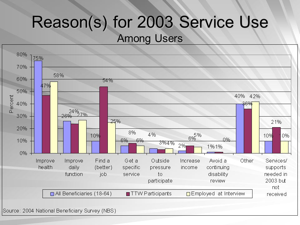 Reason(s) for 2003 Service Use Among Users