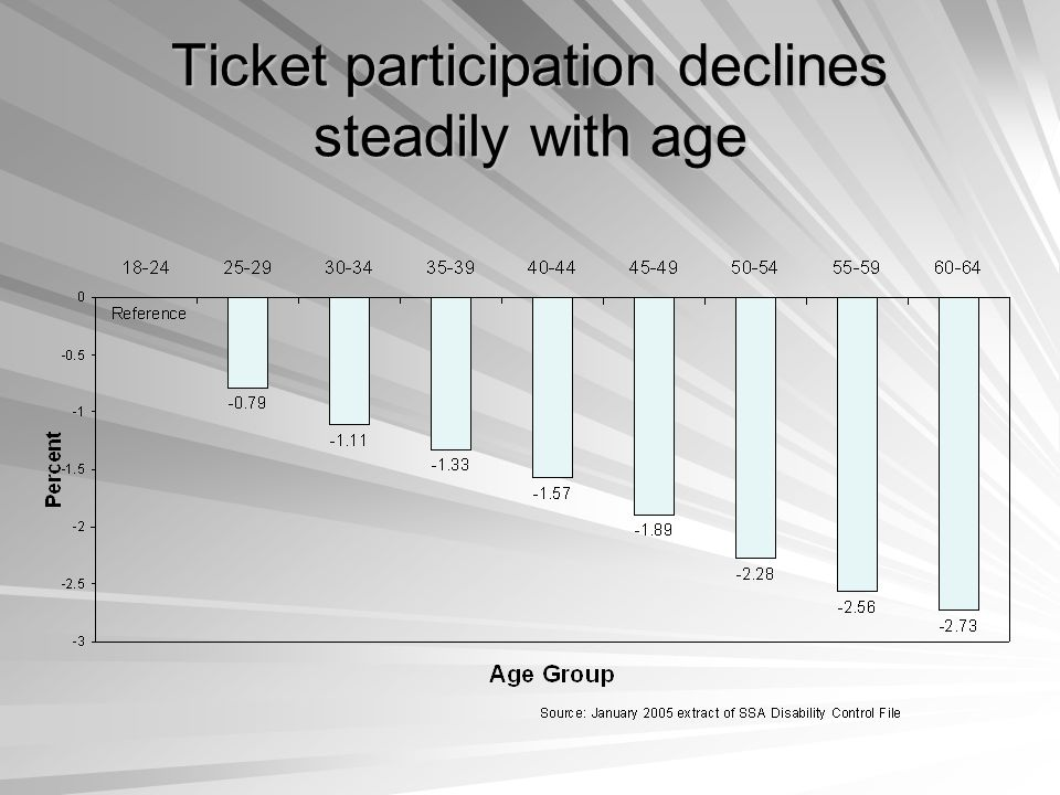 Ticket participation declines steadily with age