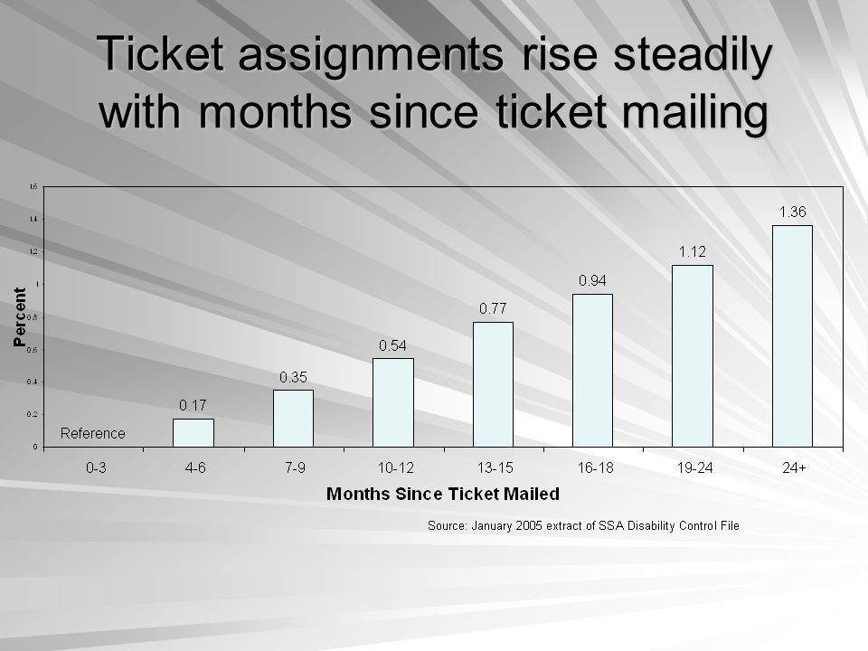 Ticket assignments rise steadily with months since ticket mailing