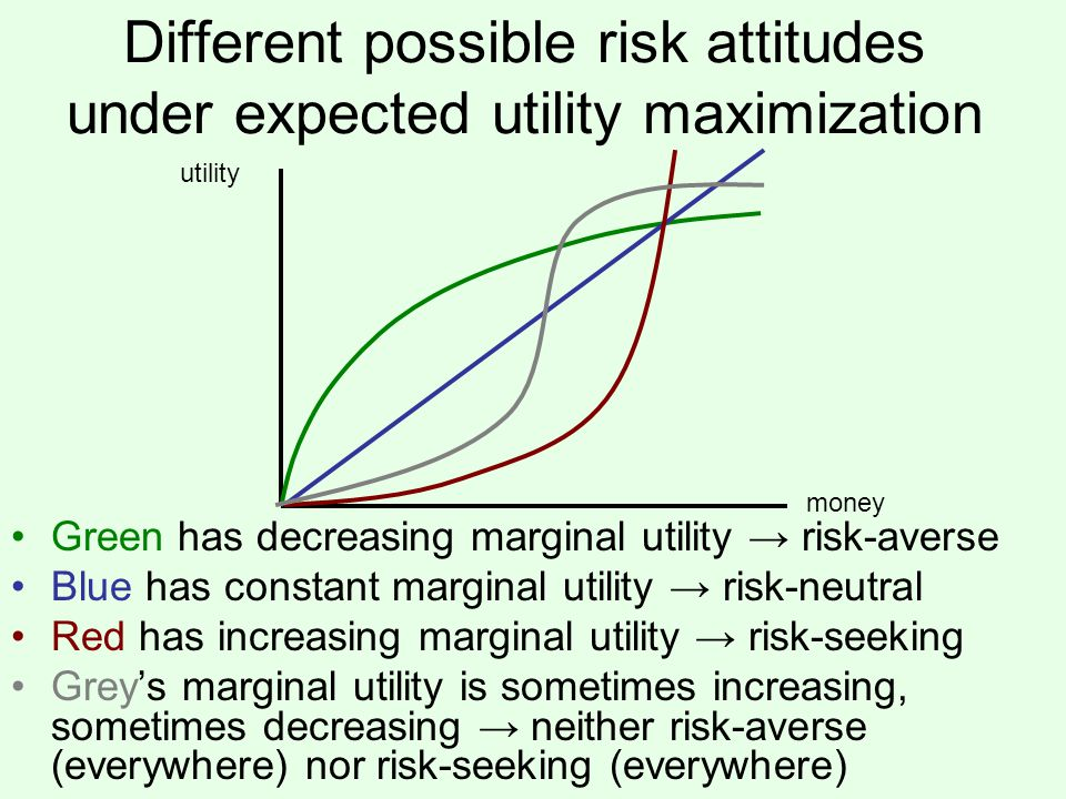 Different possible risk attitudes under expected utility maximization utility money Green has decreasing marginal utility risk-averse Blue has constant marginal utility risk-neutral Red has increasing marginal utility risk-seeking Greys marginal utility is sometimes increasing, sometimes decreasing neither risk-averse (everywhere) nor risk-seeking (everywhere)