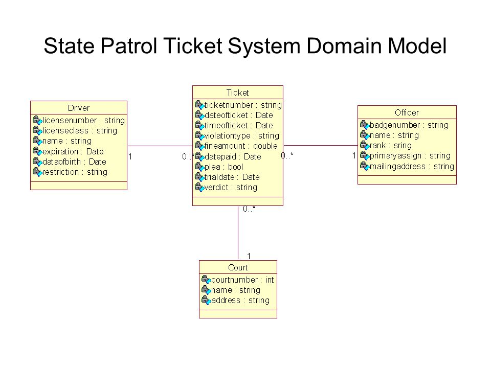 State Patrol Ticket System Domain Model