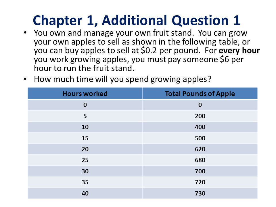 You own and manage your own fruit stand. You can grow your own apples to sell as shown in the following table, or you can buy apples to sell at $0.2 p