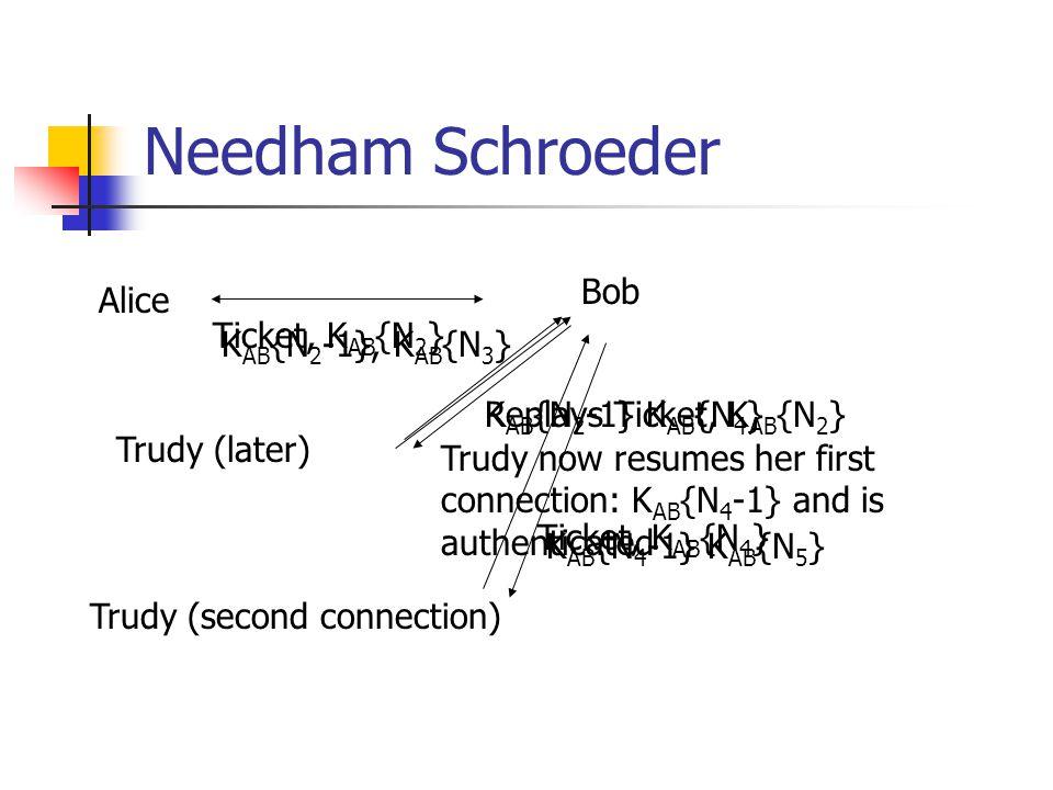 Needham Schroeder Alice Bob Ticket, K AB {N 2 } K AB {N 2 -1}, K AB {N 3 } Trudy (later) Replays Ticket, K AB {N 2 }K AB {N 2 -1} K AB {N 4 } Trudy (s