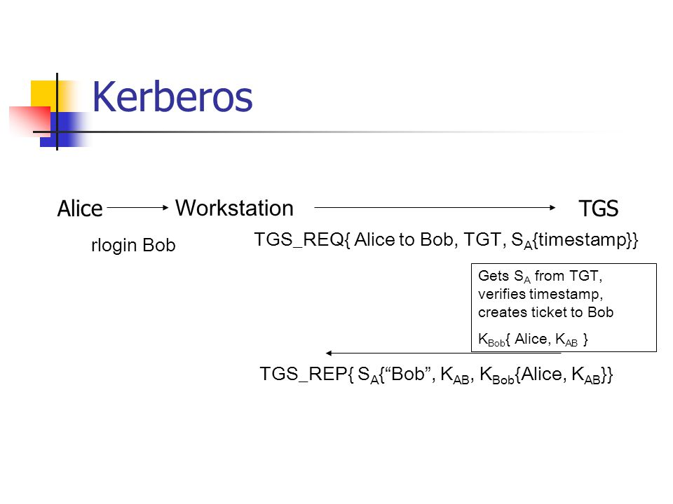 Kerberos Alice Workstation TGS rlogin Bob TGS_REQ{ Alice to Bob, TGT, S A {timestamp}} Gets S A from TGT, verifies timestamp, creates ticket to Bob K