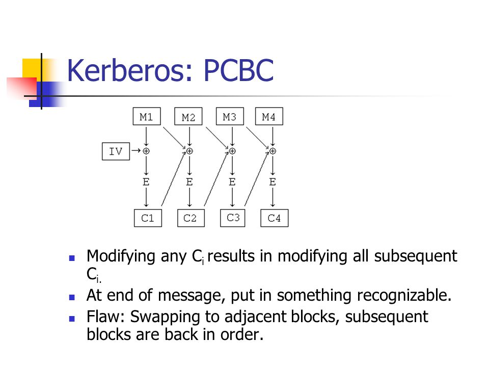 Kerberos: PCBC Modifying any C i results in modifying all subsequent C i. At end of message, put in something recognizable. Flaw: Swapping to adjacent