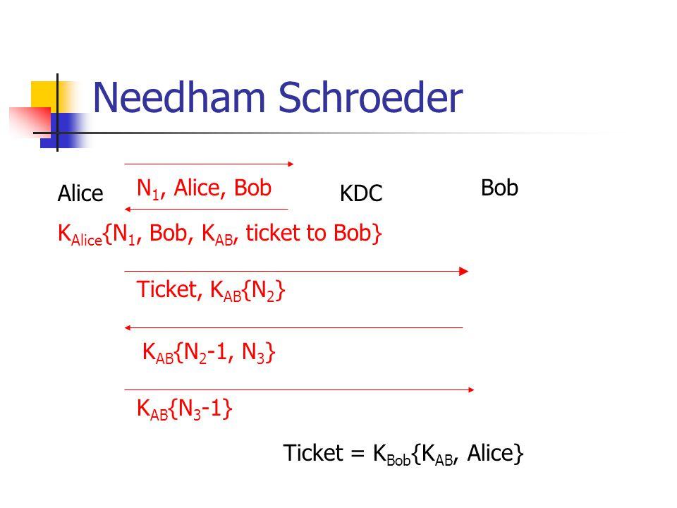 Needham Schroeder AliceKDC BobN 1, Alice, Bob K Alice {N 1, Bob, K AB, ticket to Bob} K AB {N 2 -1, N 3 } K AB {N 3 -1} Ticket, K AB {N 2 } Ticket = K