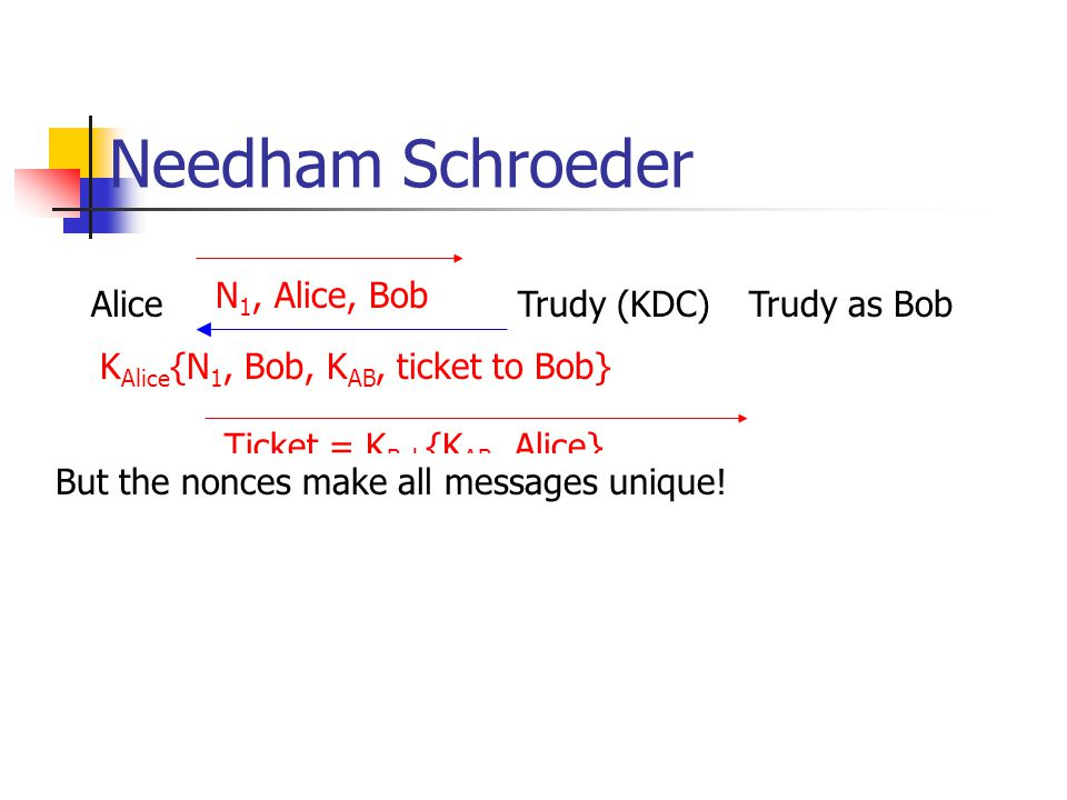 Trudy waits until Alice makes a request to the KDC.Trudy now incorporates Bob. Needham Schroeder AliceKDC BobN 1, Alice, Bob Purpose of the nonce is t