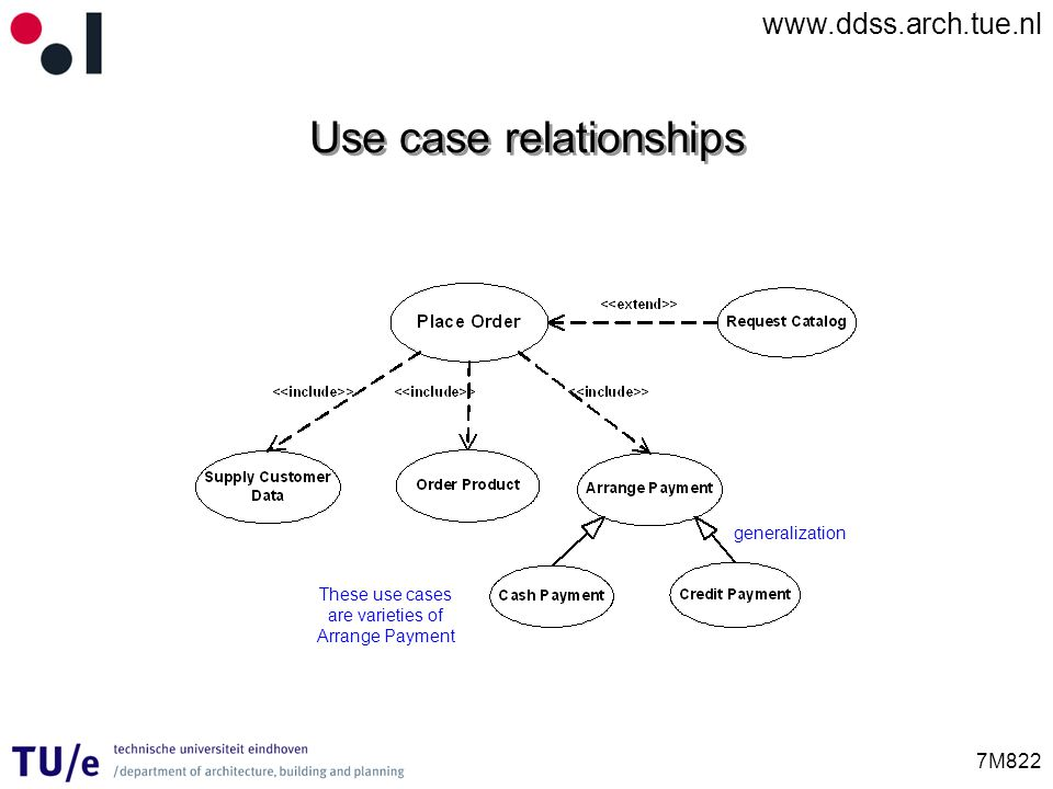 www.ddss.arch.tue.nl 7M822 Use case relationships These use cases are varieties of Arrange Payment generalization