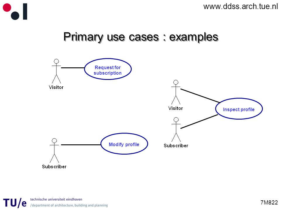 www.ddss.arch.tue.nl 7M822 Primary use cases : examples Request for subscription Inspect profile Modify profile