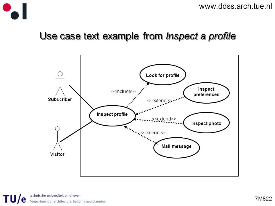 www.ddss.arch.tue.nl 7M822 Use case text example from Inspect a profile Inspect profile Inspect preferences Look for profile Inspect photo Mail messag