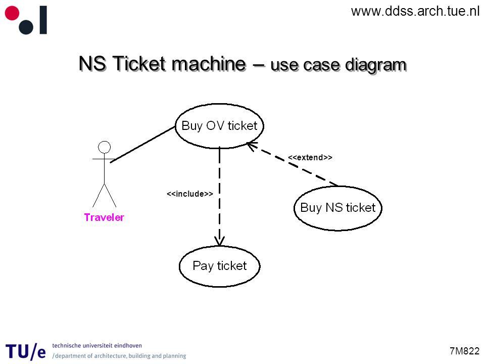 www.ddss.arch.tue.nl 7M822 NS Ticket machine – use case diagram >