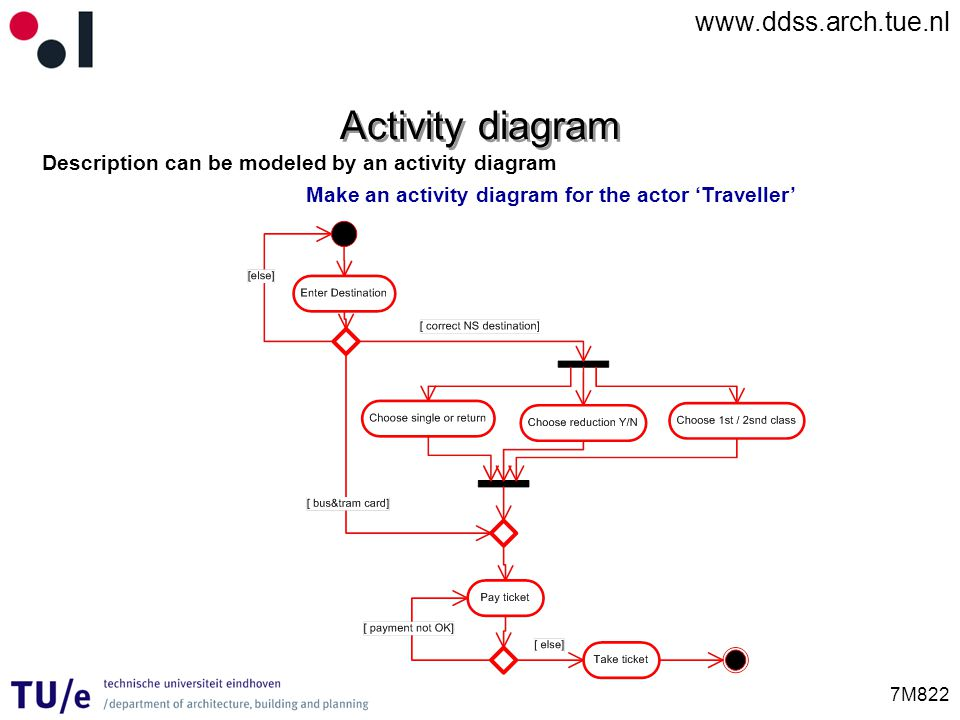 www.ddss.arch.tue.nl 7M822 Activity diagram Description can be modeled by an activity diagram Make an activity diagram for the actor Traveller