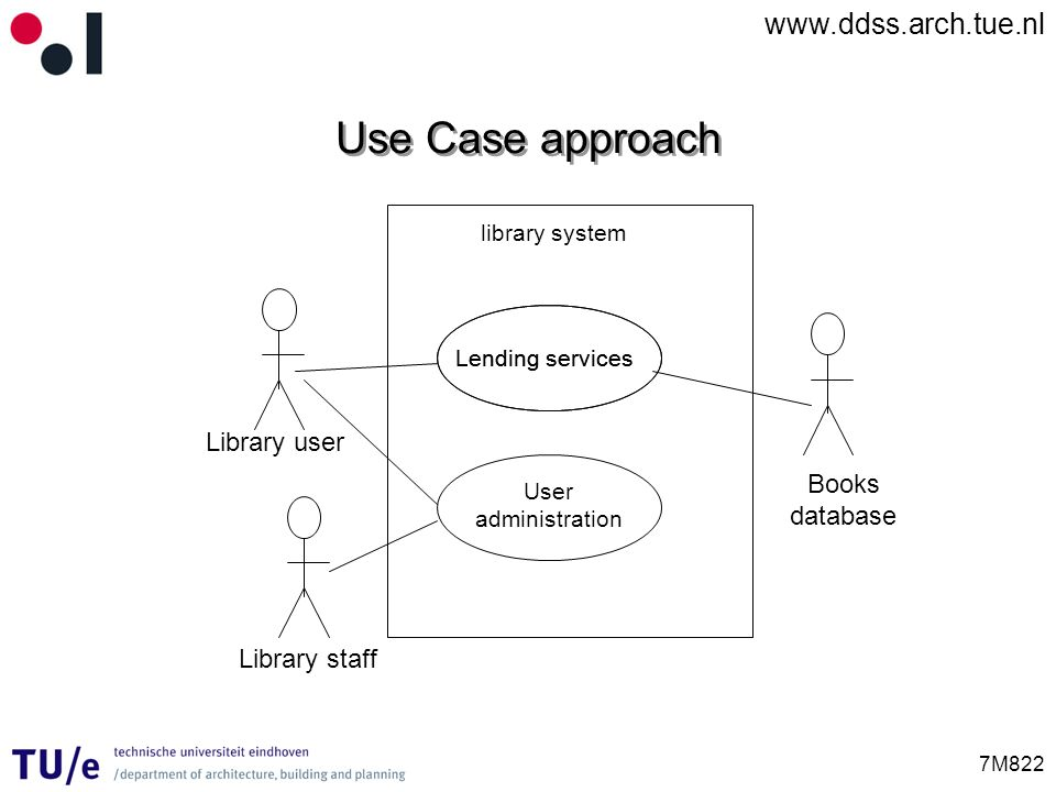 www.ddss.arch.tue.nl 7M822 Use Case approach Lending services User administration Books database Library user Library staff library system Lending ser