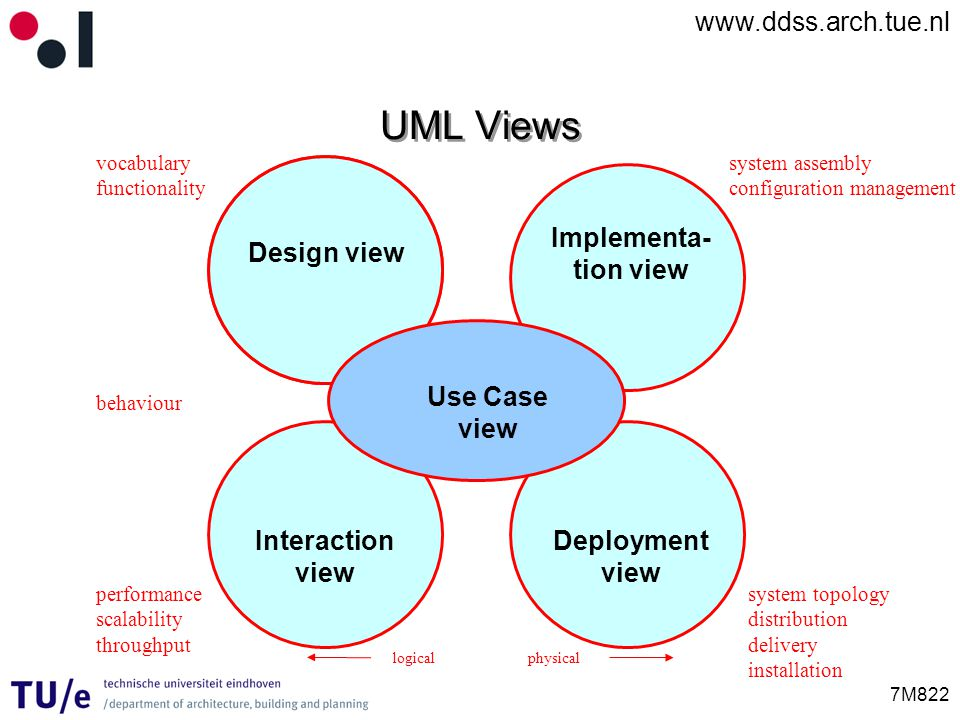 www.ddss.arch.tue.nl 7M822 UML Views Design view Interaction view Implementa- tion view Deployment view Use Case view vocabulary functionality behavio