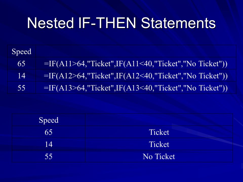 Nested IF-THEN Statements Speed 65Ticket 14Ticket 55No Ticket Speed 65=IF(A11>64, Ticket ,IF(A11<40, Ticket , No Ticket )) 14=IF(A12>64, Ticket ,IF(A12<40, Ticket , No Ticket )) 55=IF(A13>64, Ticket ,IF(A13<40, Ticket , No Ticket ))