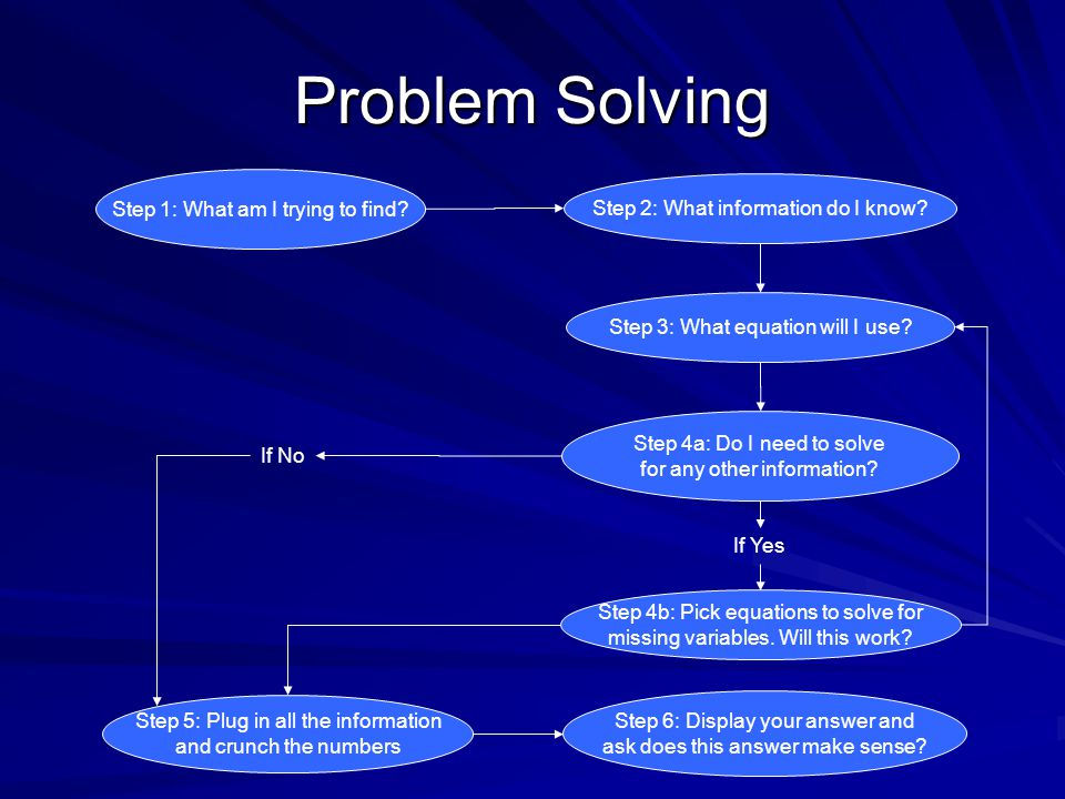 Problem Solving Step 1: What am I trying to find. Step 2: What information do I know.