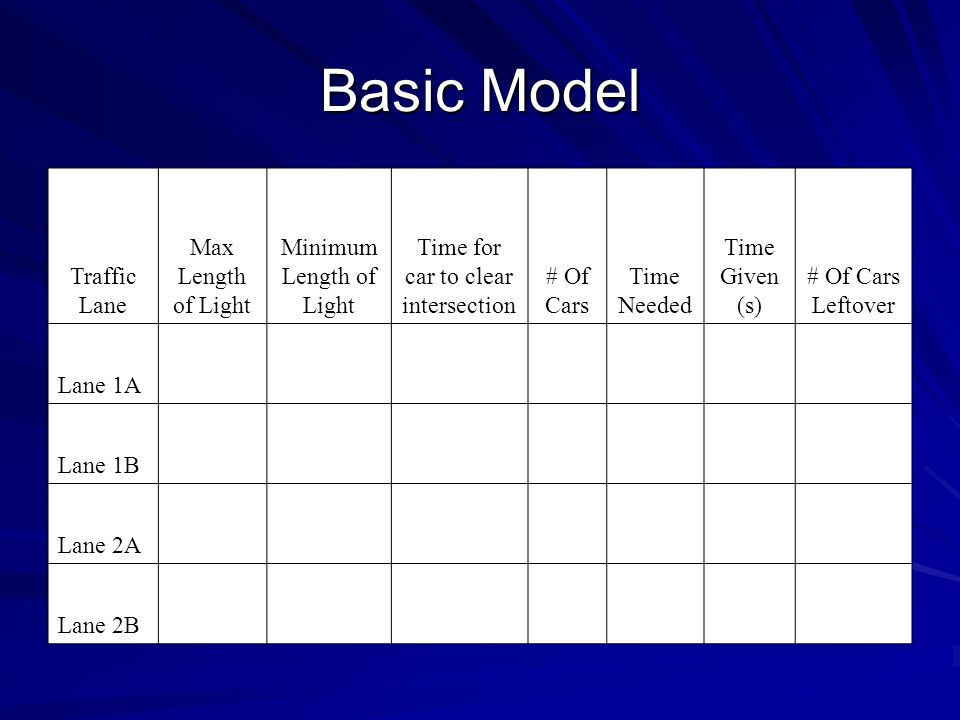 Basic Model Traffic Lane Max Length of Light Minimum Length of Light Time for car to clear intersection # Of Cars Time Needed Time Given (s) # Of Cars Leftover Lane 1A Lane 1B Lane 2A Lane 2B