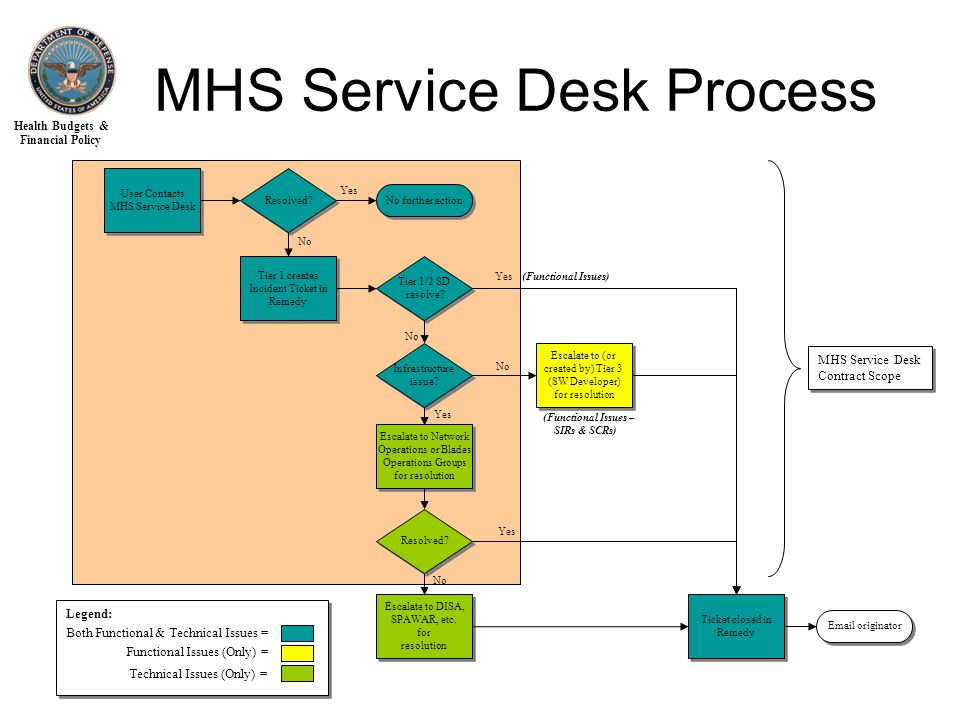 Health Budgets & Financial Policy MHS Service Desk Process User Contacts MHS Service Desk User Contacts MHS Service Desk Resolved.
