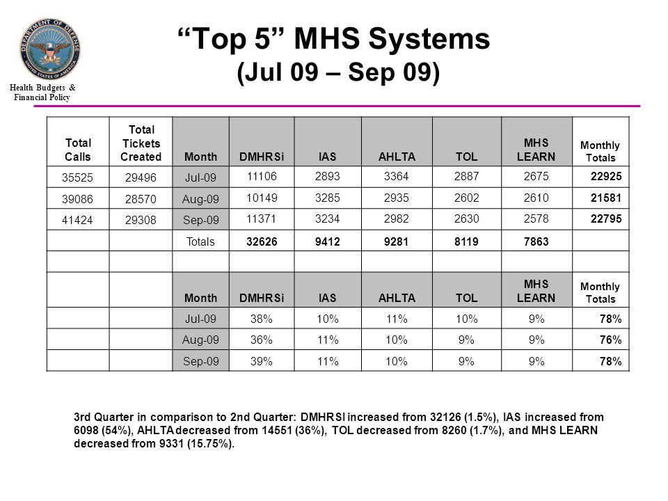 Health Budgets & Financial Policy Top 5 MHS Systems (Jul 09 – Sep 09) 3rd Quarter in comparison to 2nd Quarter: DMHRSI increased from (1.5%), IAS increased from 6098 (54%), AHLTA decreased from (36%), TOL decreased from 8260 (1.7%), and MHS LEARN decreased from 9331 (15.75%).