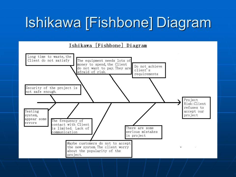 Ishikawa [Fishbone] Diagram