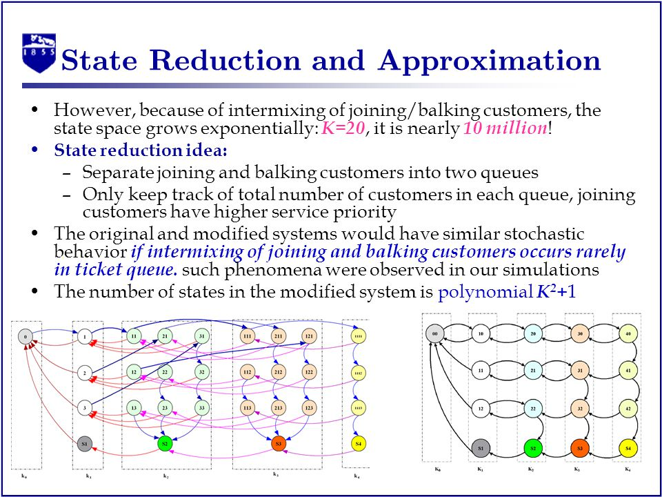 State Reduction and Approximation However, because of intermixing of joining/balking customers, the state space grows exponentially: K=20, it is nearly 10 million .