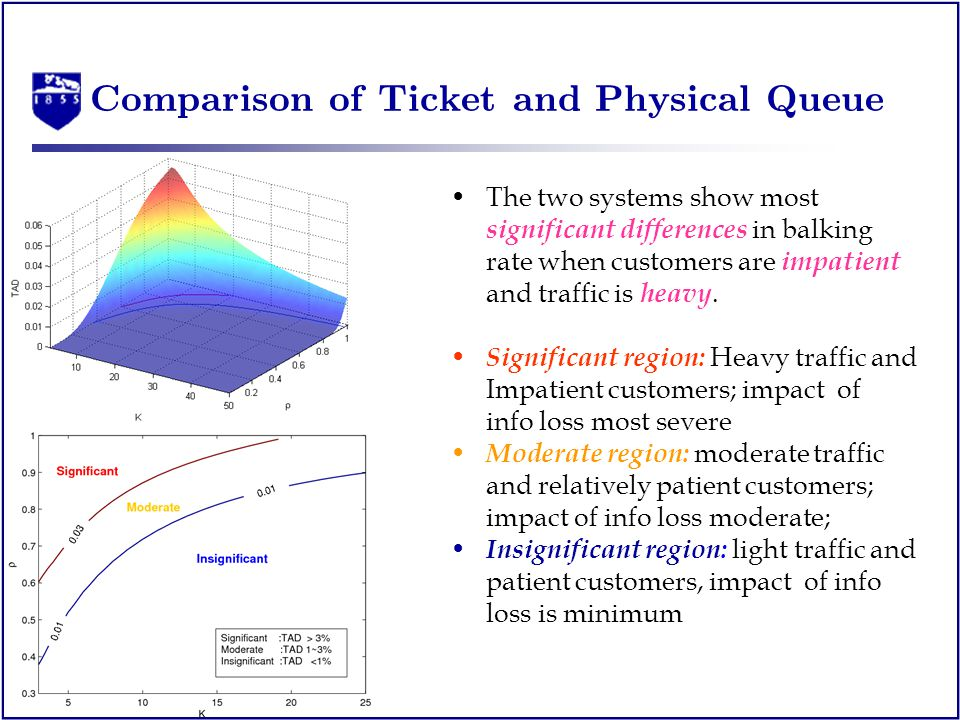 Comparison of Ticket and Physical Queue The two systems show most significant differences in balking rate when customers are impatient and traffic is heavy.