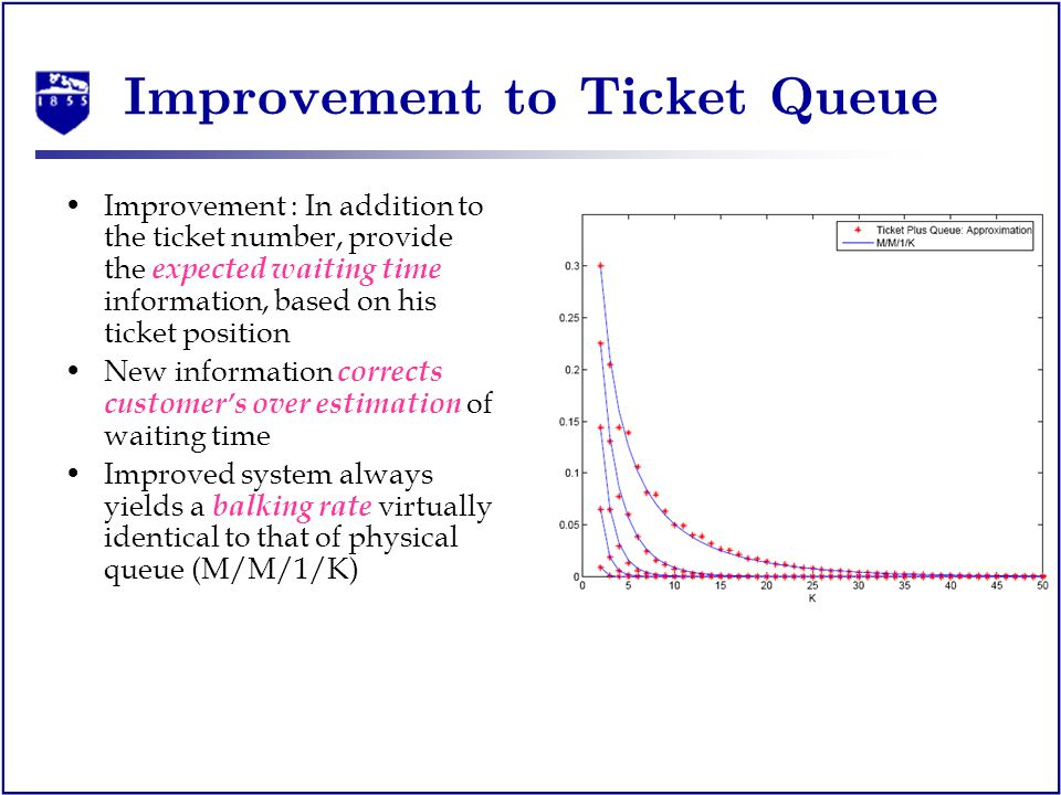 Improvement to Ticket Queue Improvement : In addition to the ticket number, provide the expected waiting time information, based on his ticket position New information corrects customers over estimation of waiting time Improved system always yields a balking rate virtually identical to that of physical queue (M/M/1/K)