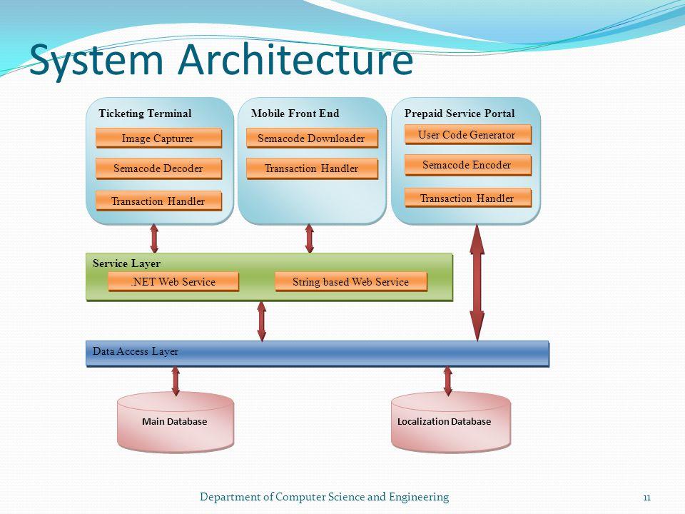 System Architecture Data Access Layer Main Database Localization Database Ticketing Terminal Semacode Decoder Transaction Handler Image Capturer Mobil