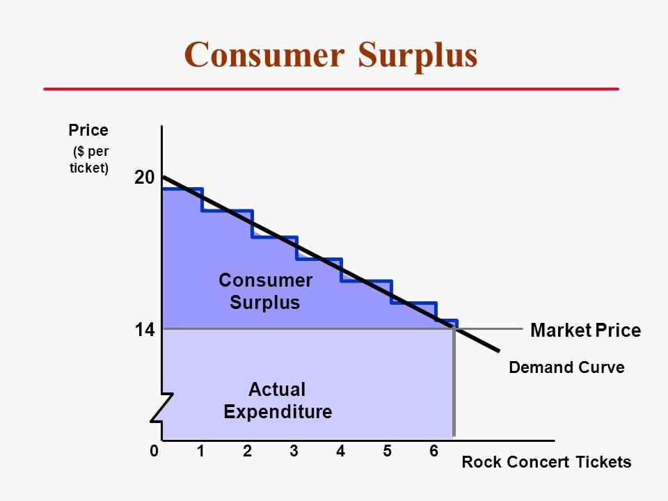Demand Curve Consumer Surplus Consumer Surplus Rock Concert Tickets Price ($ per ticket) 2345601 Actual Expenditure 14 20 Market Price