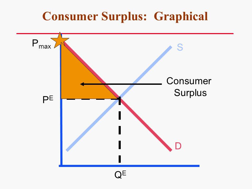 Consumer Surplus: Graphical S D P max PEPE QEQE Consumer Surplus