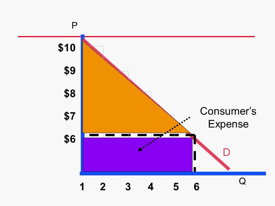D 6 $10 $9 $8 $7 $6 54321 Consumers Expense P Q