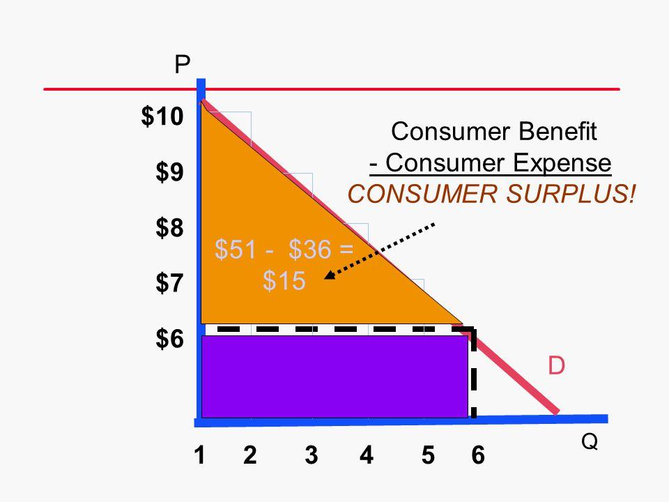 D 6 $10 $9 $8 $7 $6 54321 Consumer Benefit - Consumer Expense CONSUMER SURPLUS! $51 - $36 = $15 P Q