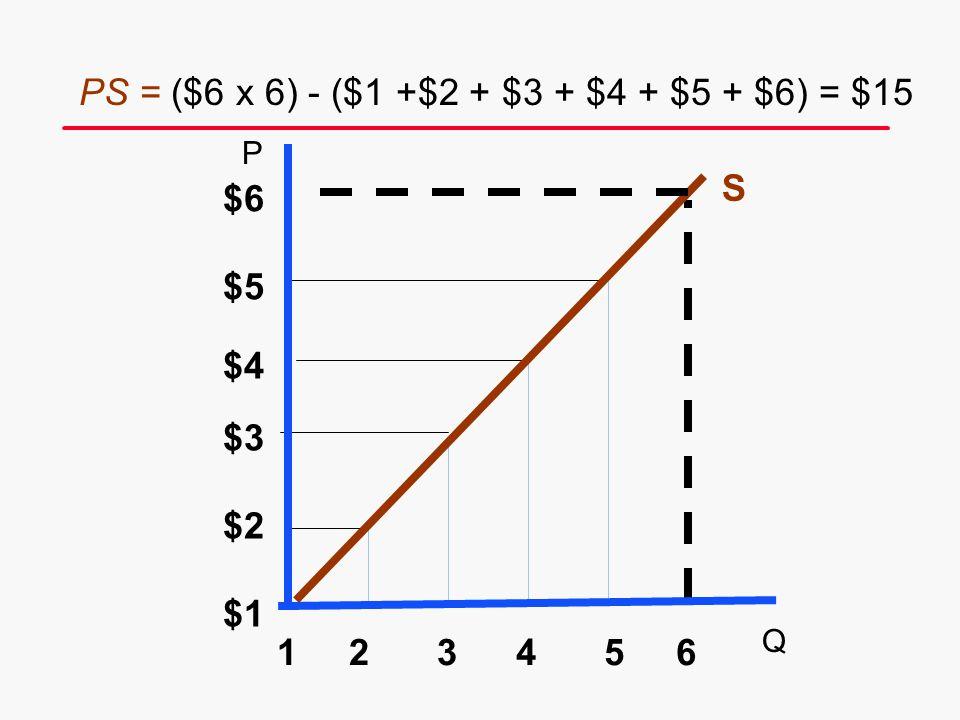 S $6 6 $5 $4 $3 $2 $1 54321 P Q PS = ($6 x 6) - ($1 +$2 + $3 + $4 + $5 + $6) = $15