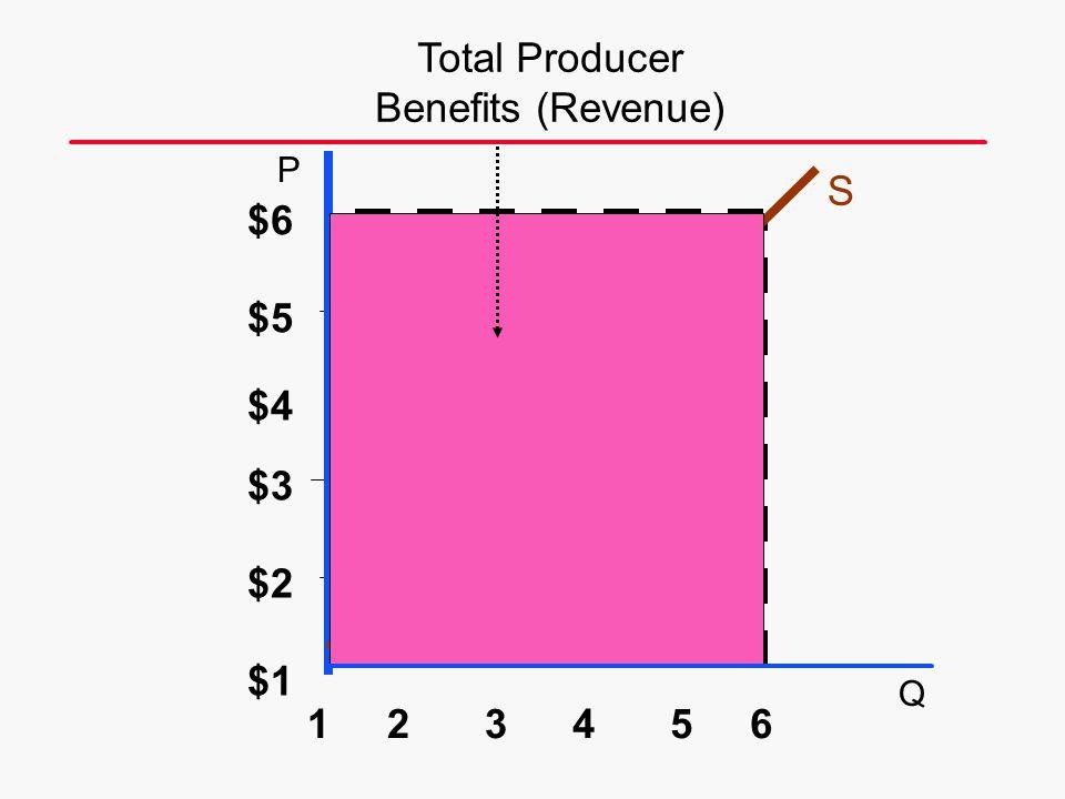 S $6 6 $5 $4 $3 $2 $1 54321 Total Producer Benefits (Revenue) P Q