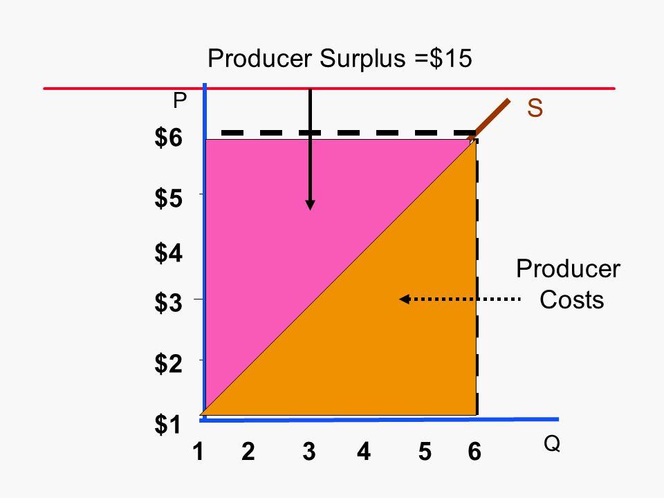 S $6 6 $5 $4 $3 $2 $1 54321 Producer Surplus =$15 Producer Costs P Q