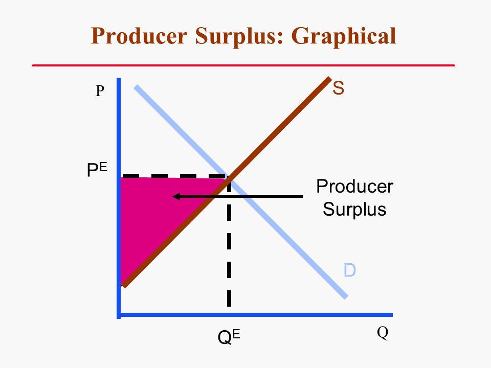 Producer Surplus: Graphical S D PEPE QEQE Producer Surplus Q P