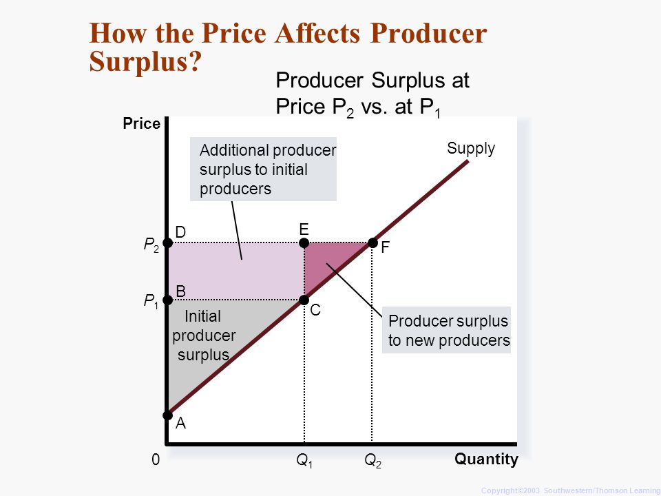 How the Price Affects Producer Surplus? Copyright©2003 Southwestern/Thomson Learning Quantity Producer Surplus at Price P 2 vs. at P 1 Price 0 P1P1 B