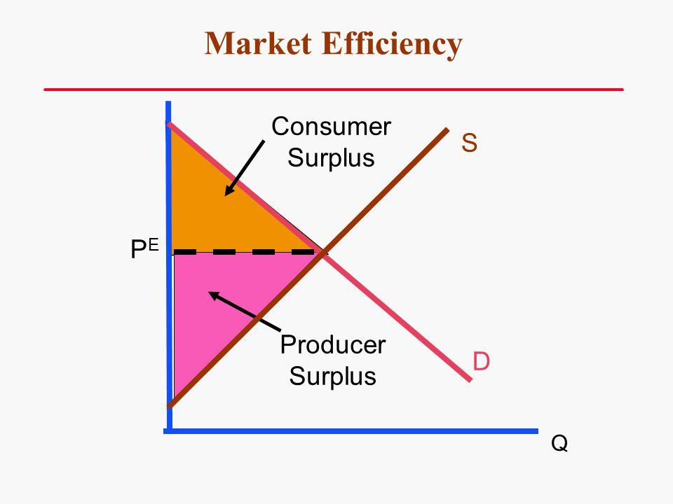 Market Efficiency S D PEPE Consumer Surplus Producer Surplus Q